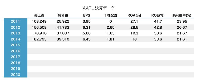 アップル 決算データ