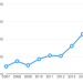 年次 時価総額推移グラフ